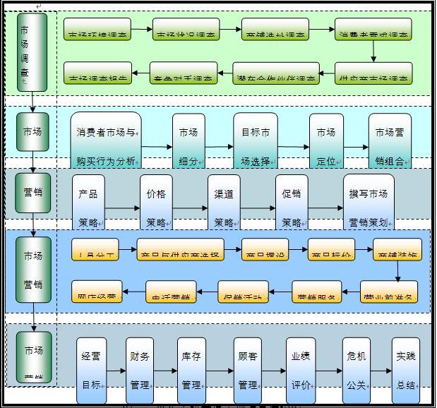 学生实践商场的组织结构图及实训项目流程图分别如图4-1,图4-2: 为
